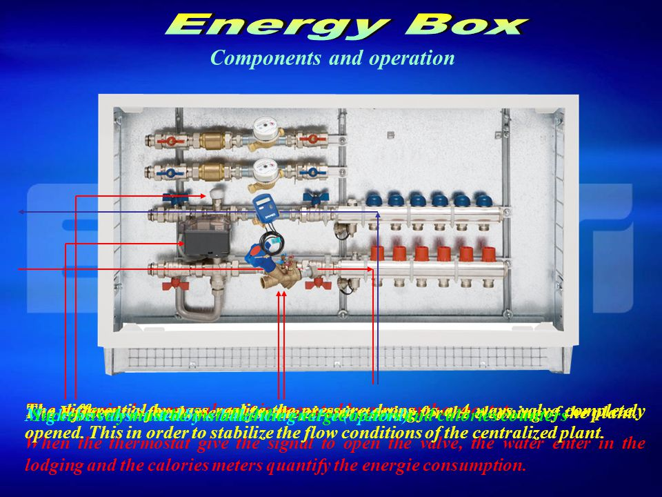 The heat used in each lodging it is counted from the calorie-meter Plant installation sample Single Lodging Energy Box Room Thermostat