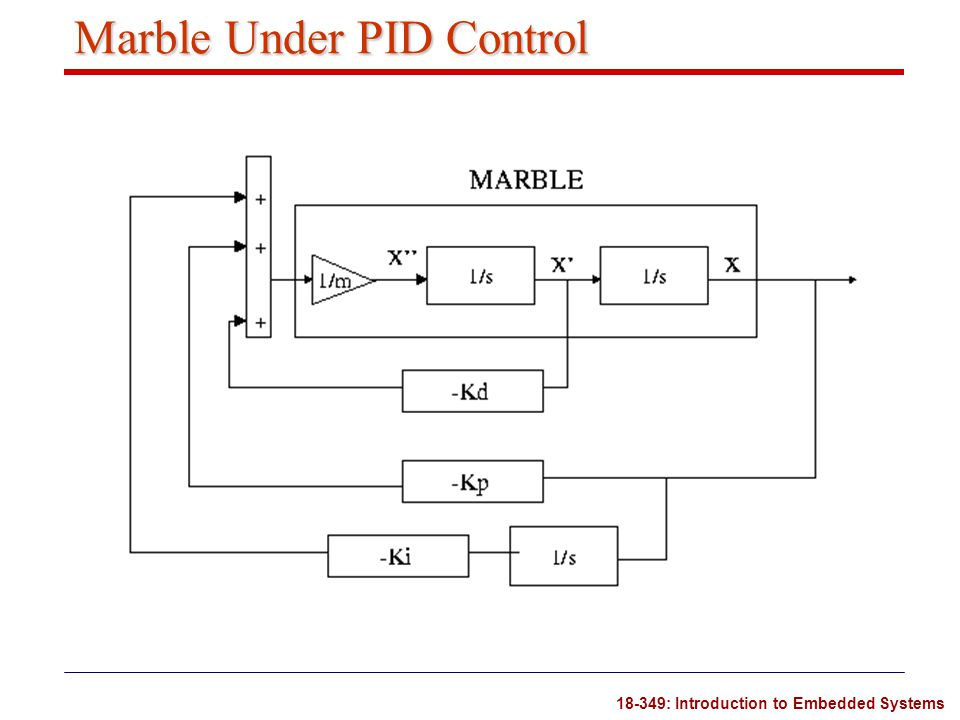 18-349: Introduction to Embedded Systems Marble Under PID Control