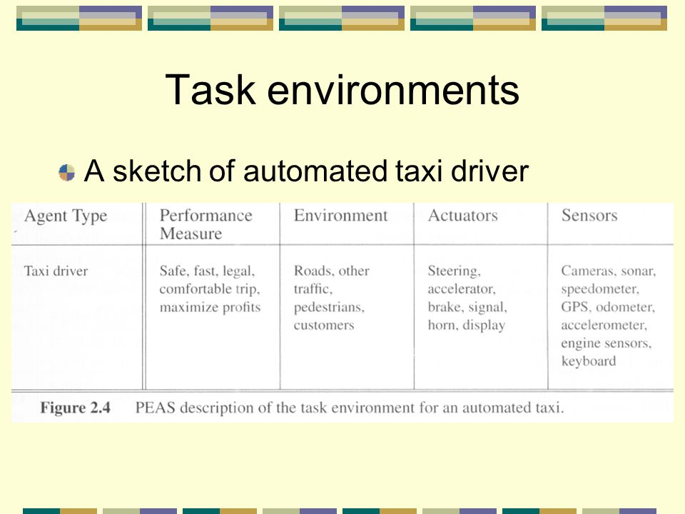 A sketch of automated taxi driver Task environments