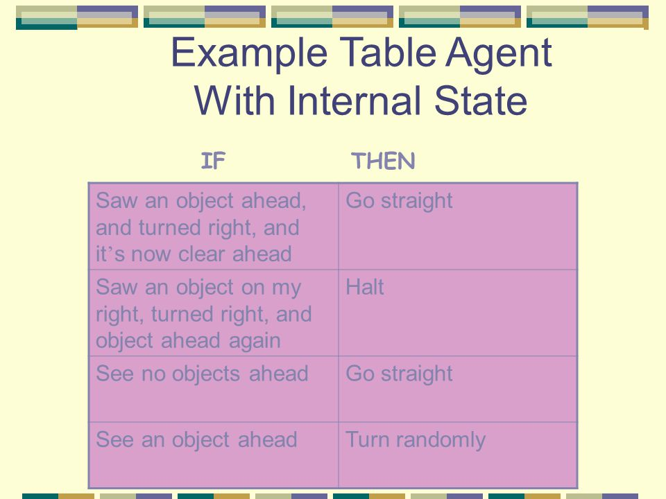 Example Table Agent With Internal State Saw an object ahead, and turned right, and it ' s now clear ahead Go straight Saw an object on my right, turne