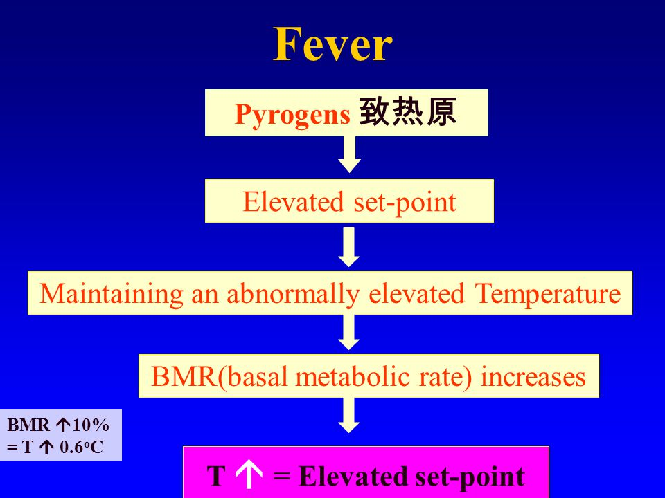 Pathogenesis of fever Pyrogens ( 致热原) Substances that can cause fever Either exogenous or endogenous 外源性致热原 内源性致热原