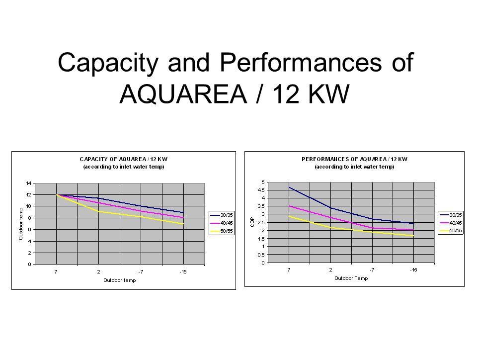 Capacity and Performances of AQUAREA / 12 KW