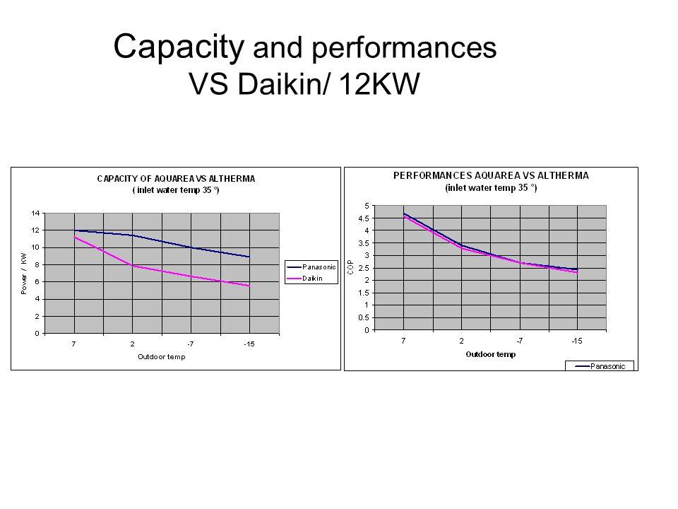 Capacity and performances VS Daikin/ 12KW