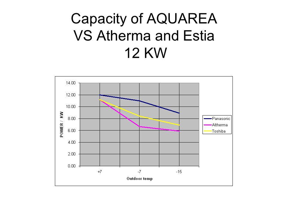 Capacity of AQUAREA VS Atherma and Estia 12 KW