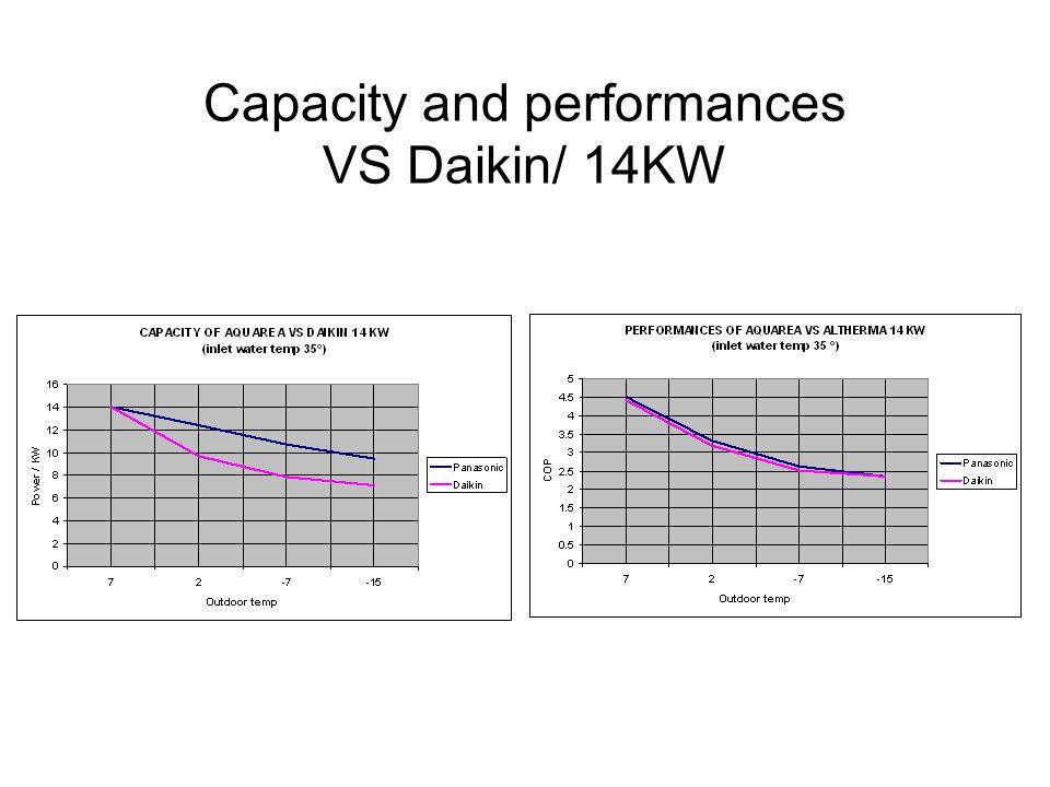 Capacity and performances VS Daikin/ 14KW