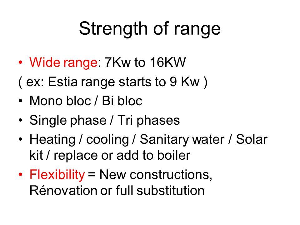 Strength of range Wide range: 7Kw to 16KW ( ex: Estia range starts to 9 Kw ) Mono bloc / Bi bloc Single phase / Tri phases Heating / cooling / Sanitar