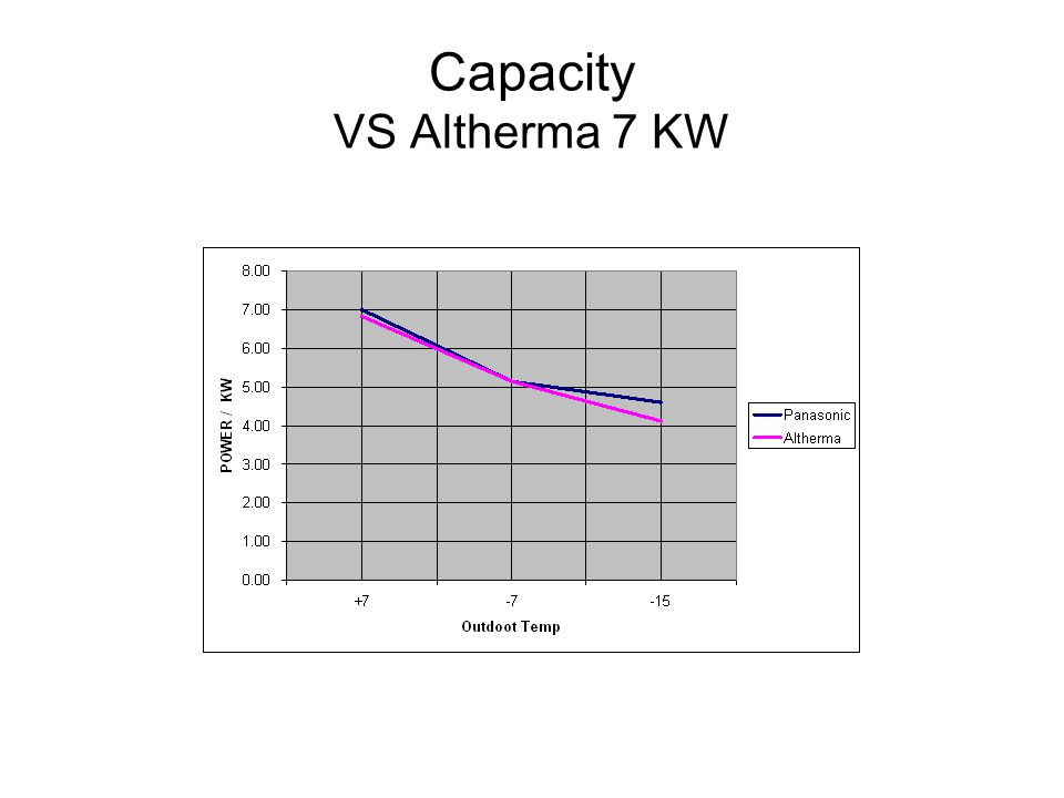 Capacity VS Altherma 7 KW