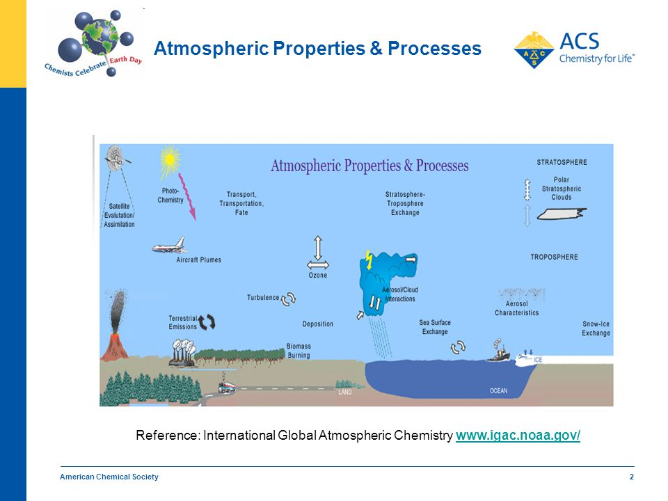 American Chemical Society 2 Atmospheric Properties & Processes Reference: International Global Atmospheric Chemistry www.igac.noaa.gov/www.igac.noaa.g