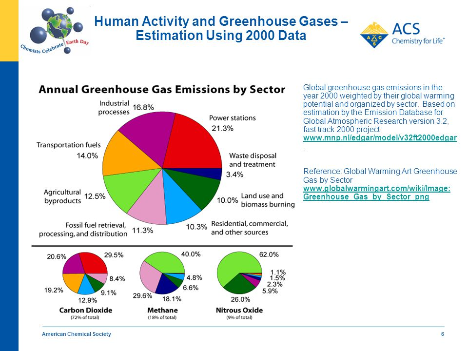 American Chemical Society 6 Human Activity and Greenhouse Gases – Estimation Using 2000 Data Global greenhouse gas emissions in the year 2000 weighted