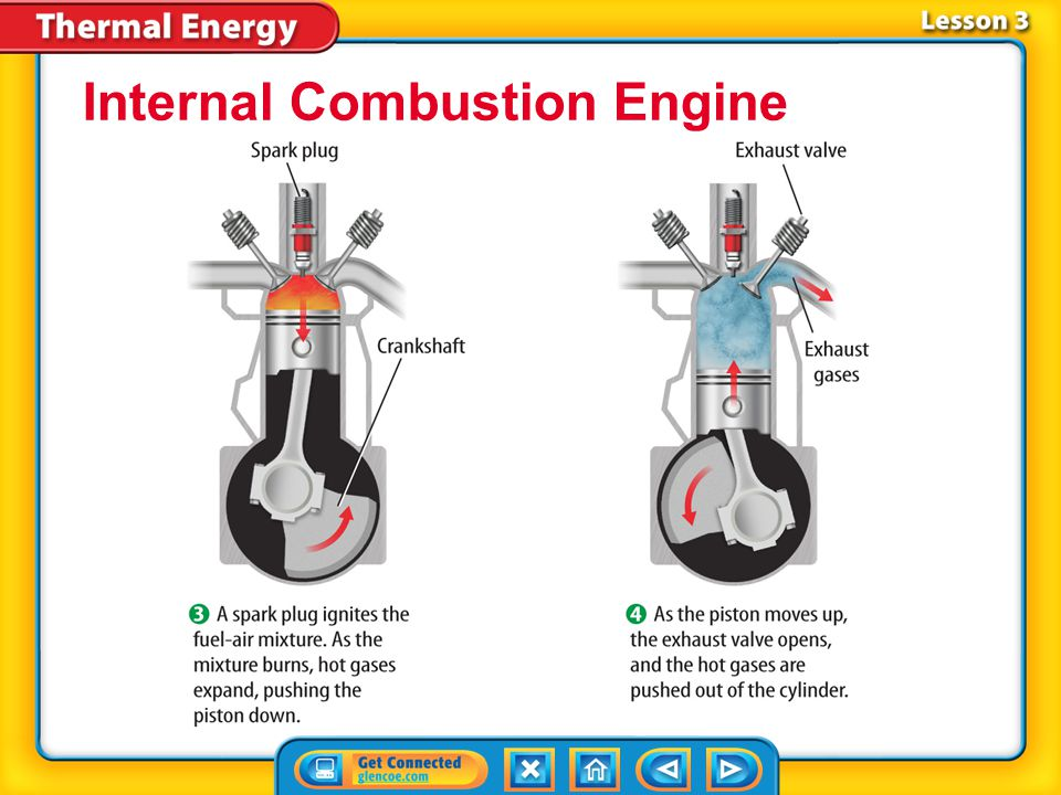 Lesson 3-5 Internal Combustion Engine