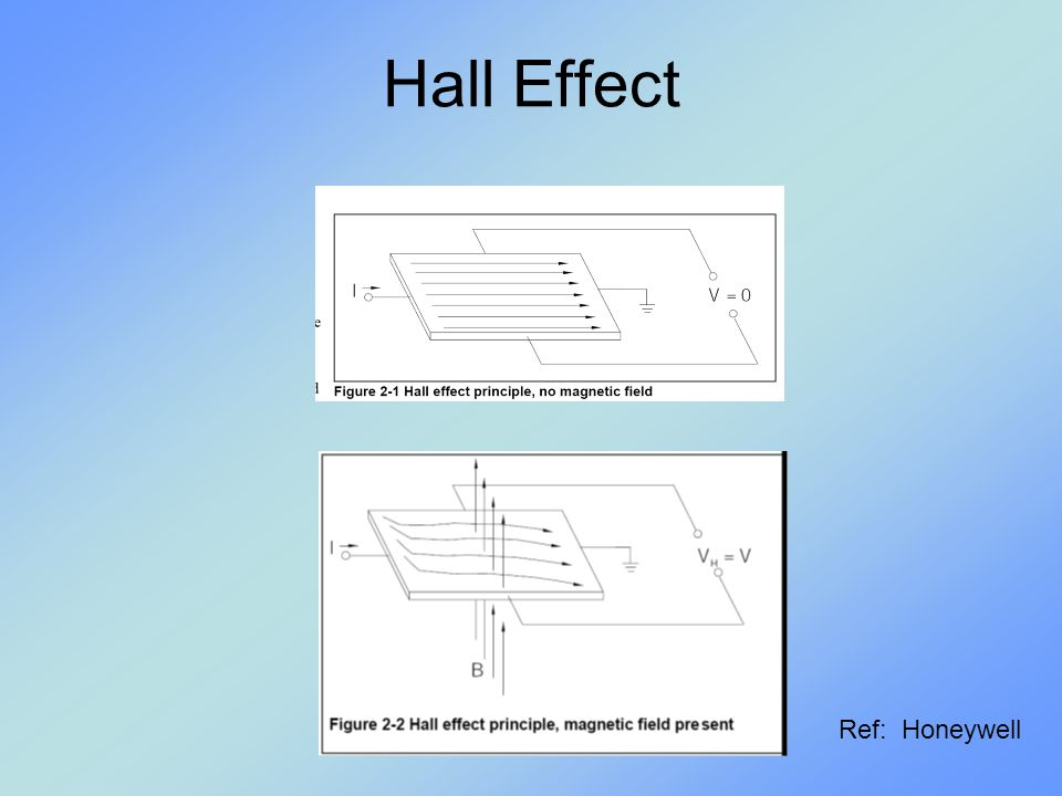 Hall Effect Sensor Includes: Current field Integrated circuit Transistor Amplifier circuit