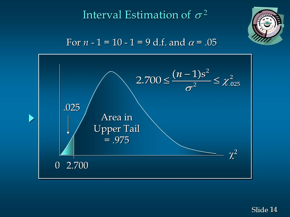 14 Slide Interval Estimation of  2 22 22 0 0.025 Area in Upper Tail =.975 2.700 For n - 1 = 10 - 1 = 9 d.f. and  =.05 For n - 1 = 10 - 1 = 9 d.