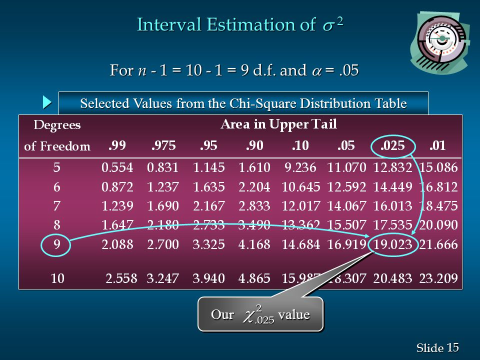15 Slide Interval Estimation of  2 Selected Values from the Chi-Square Distribution Table For n - 1 = 10 - 1 = 9 d.f. and  =.05 For n - 1 = 10 - 1