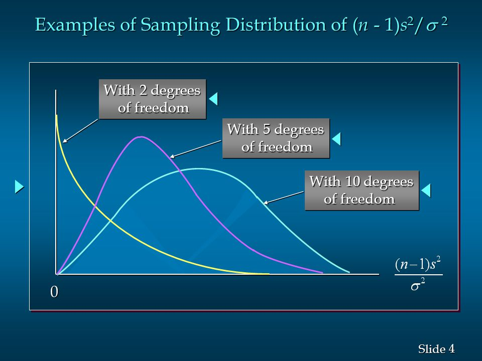 4 4 Slide Examples of Sampling Distribution of ( n - 1) s 2 /  2 0 0 With 2 degrees of freedom of freedom With 2 degrees of freedom of freedom With