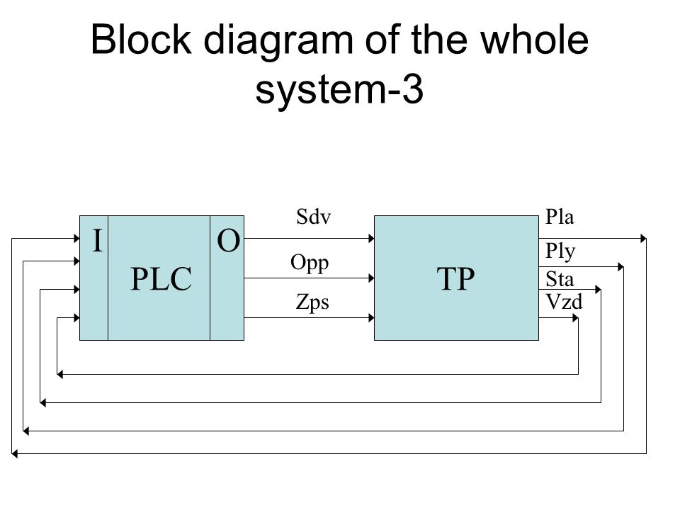 Block diagram of the whole system-2 TP Sta Vzd Ply Pla PLC OI
