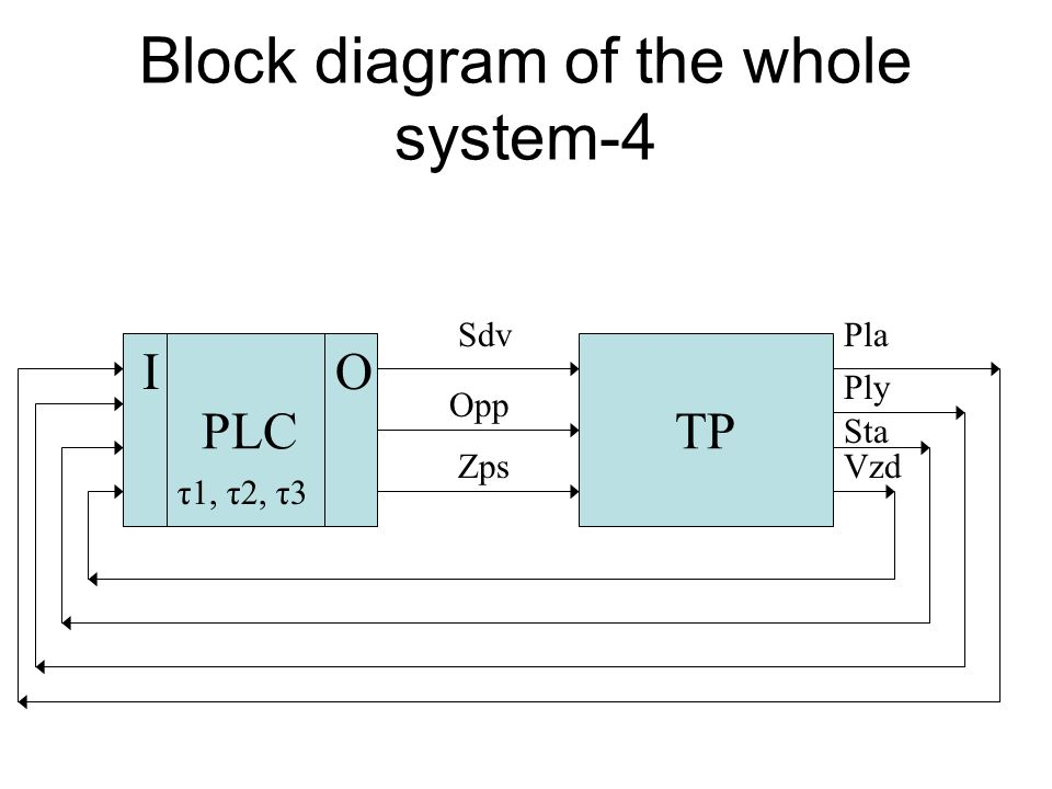 Block diagram of the whole system-3 ŘSTP Opp Zps Sta Vzd Ply Pla Sdv PLC OI