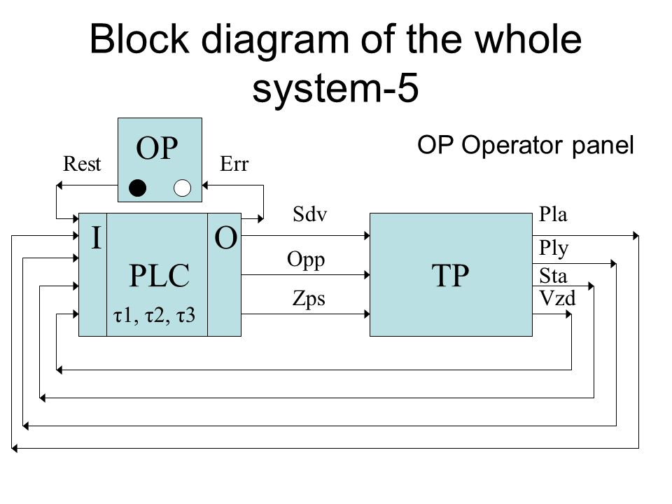 Block diagram of the whole system-4 ŘSTP Opp Zps Sta Vzd Ply PlaSdv PLC OI τ1, τ2, τ3