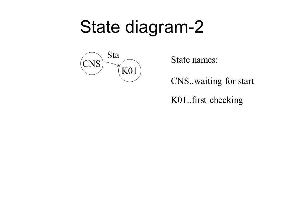 8.10 State diagram K07 ODS K06 K07 K05 K06 C1 C2 K05 ZAP C2 C1 K01 ERR CNS K02 Vzd Ply Sdv Tau2 Vzd Opp,Zps Tau1 K04 Tau3 Ply Tau3 Ply Vzd Pla Sta Opp, SdvEn.