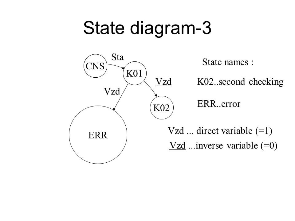 State diagram-2 CNS K01 Sta CNS..waiting for start K01..first checking State names: