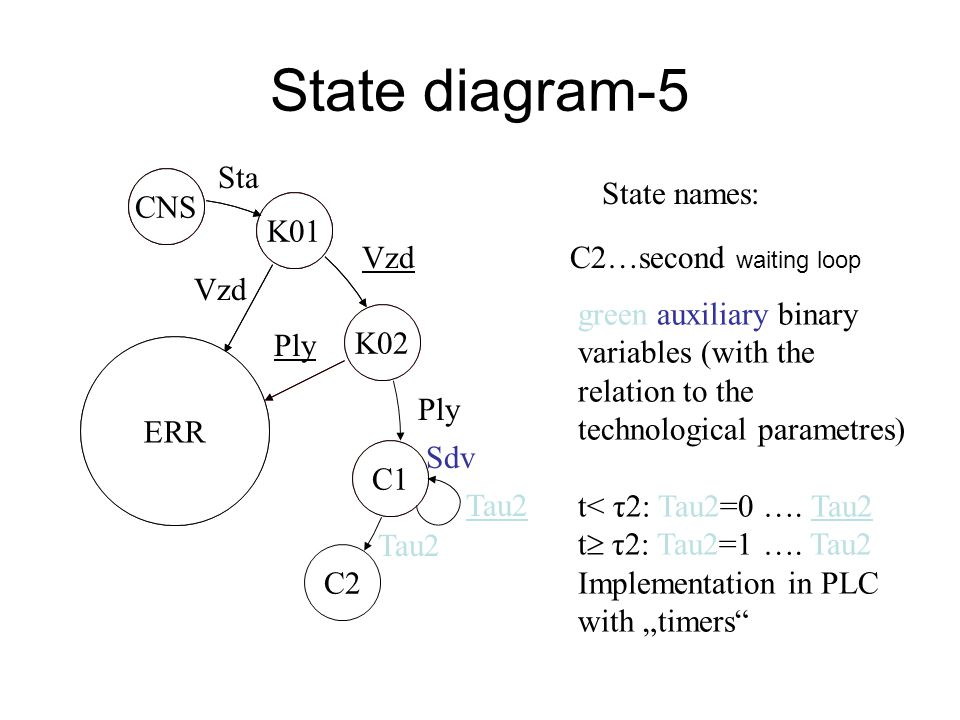 State diagram-4 CNS K01 Sta K02 C1 K01 ERR CNS K02 Vzd Ply Sdv State names : C1…first waiting loop blue..outputs, only when changing