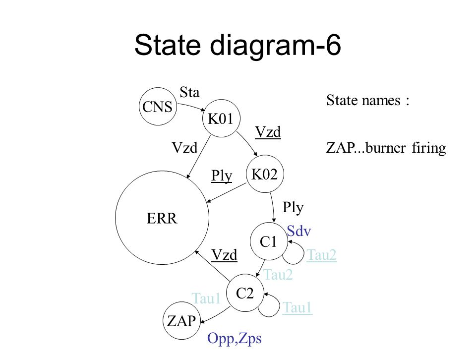 State diagram-5 CNS K01 Sta ERR CNS K01 K02 C1 C2 C1 K01 ERR CNS K02 Vzd Ply Sdv Tau2 State names: C2…second waiting loop green auxiliary binary variables (with the relation to the technological parametres) t< τ2: Tau2=0 ….