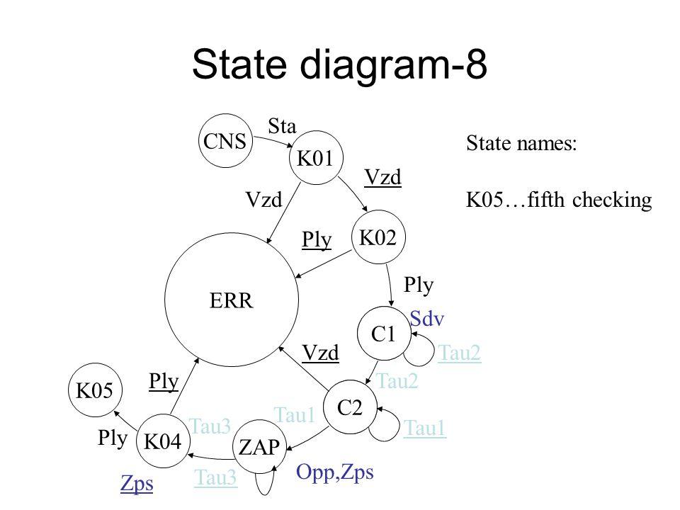 State diagram-7 ZAP C2 C1 K01 ERR CNS K02 Vzd Ply Sdv Tau2 Vzd Tau2 Opp,Zps Tau1 K04 Tau3 Sta State names : K04…fourth checking Zps