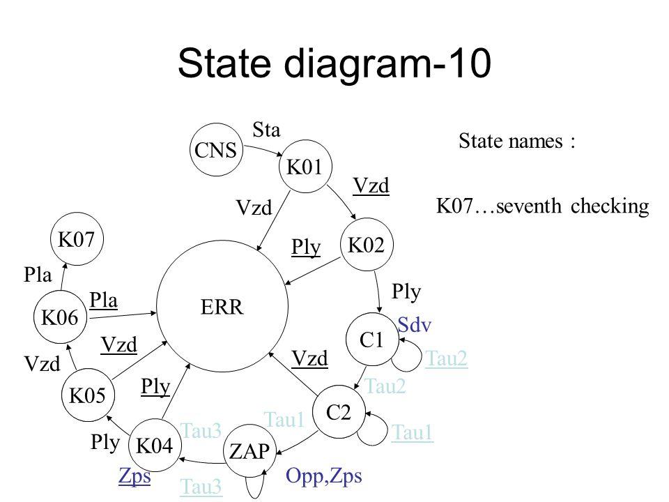State diagram-9 K05 K06 C1 C2 K05 ZAP C2 C1 K01 ERR CNS K02 Vzd Ply Sdv Tau2 Vzd Tau2 Opp,Zps Tau1 K04 Tau3 Ply Tau3 Ply Vzd Sta State names: K06…sixth checking Zps