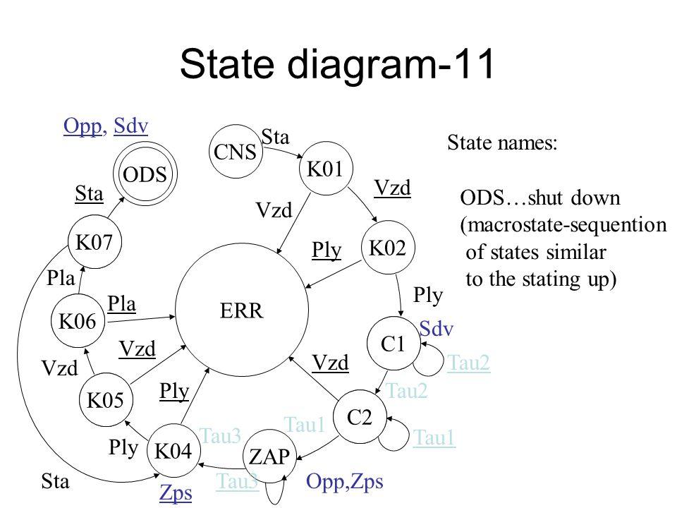 State diagram-10 K06 K07 K05 K06 C1 C2 K05 ZAP C2 C1 K01 ERR CNS K02 Vzd Ply Sdv Tau2 Vzd Tau2 Opp,Zps Tau1 K04 Tau3 Ply Tau3 Ply Vzd Pla Sta State names : K07…seventh checking Zps