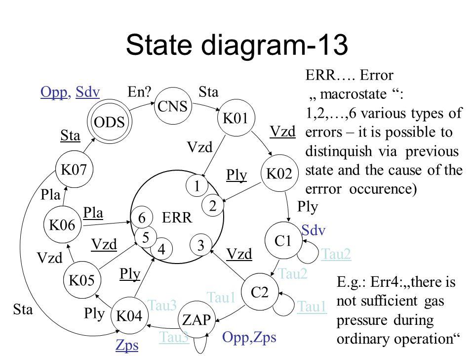 State diagram-12 K07 ODS K06 K07 K05 K06 C1 C2 K05 ZAP C2 C1 K01 ERR CNS K02 Vzd Ply Sdv Tau2 Vzd Tau2 Opp,Zps Tau1 K04 Tau3 Ply Tau3 Ply Vzd Pla Sta Opp, SdvEn.