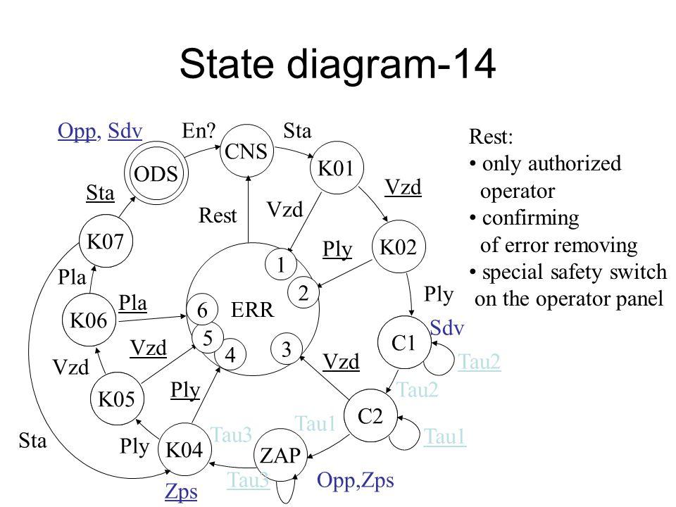 State diagram-13 K07 ODS K06 K07 K05 K06 C1 C2 K05 ZAP C2 C1 K01 ERR CNS K02 Vzd Ply Sdv Tau2 Vzd Tau2 Opp,Zps Tau1 K04 Tau3 Ply Tau3 Ply Vzd Pla Sta Opp, SdvEn.