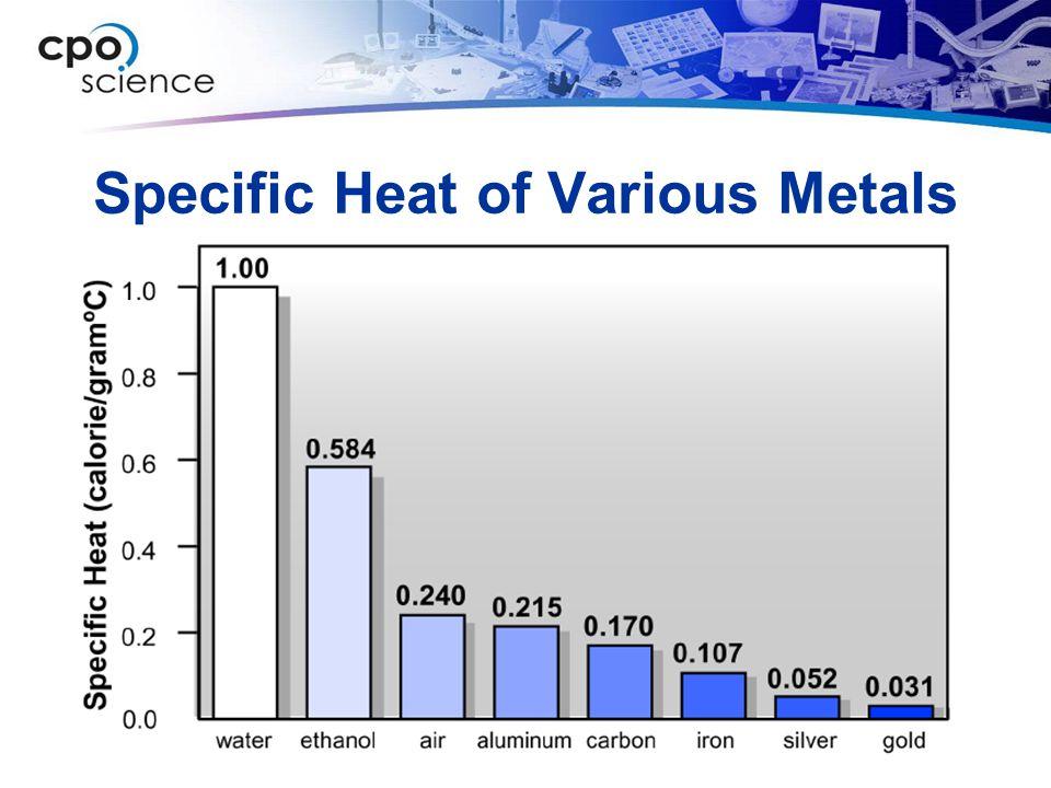 Specific Heat of Various Metals