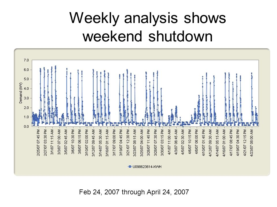 Weekly analysis shows weekend shutdown Feb 24, 2007 through April 24, 2007