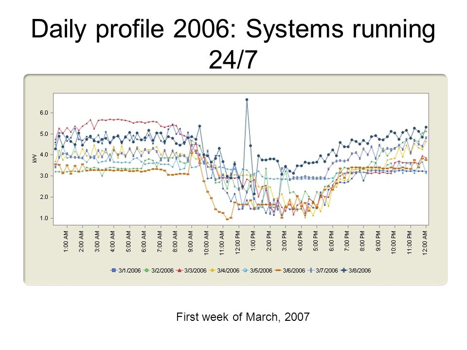 Daily profile 2006: Systems running 24/7 First week of March, 2007