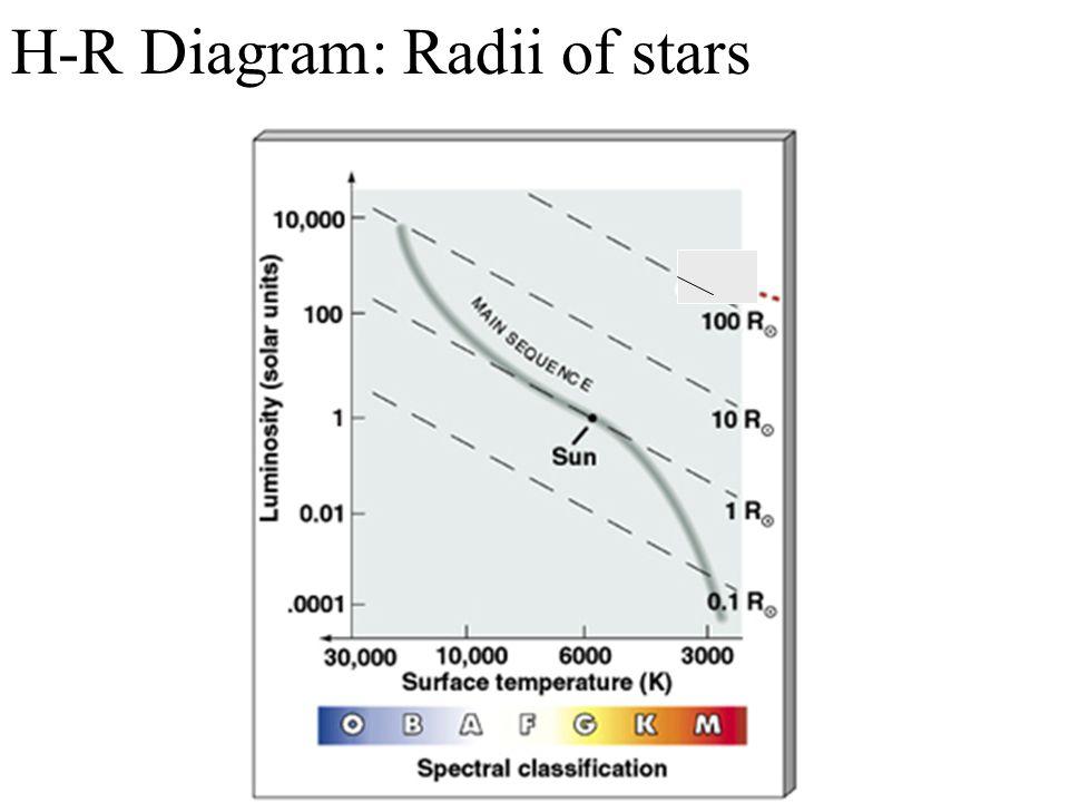 H-R Diagram: Radii of stars