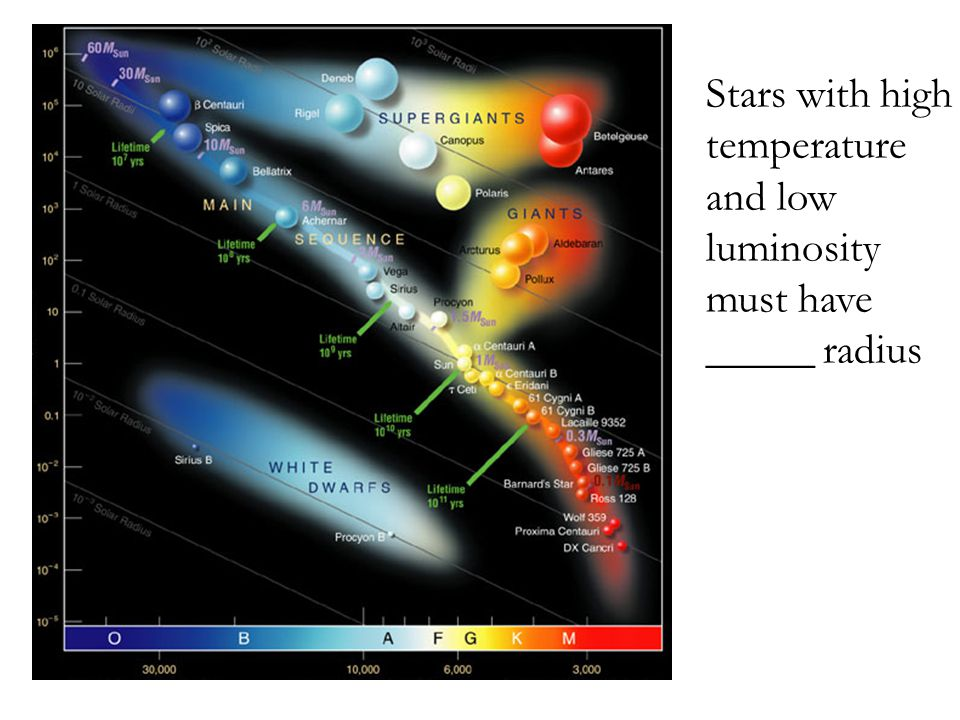 Stars with high temperature and low luminosity must have _____ radius