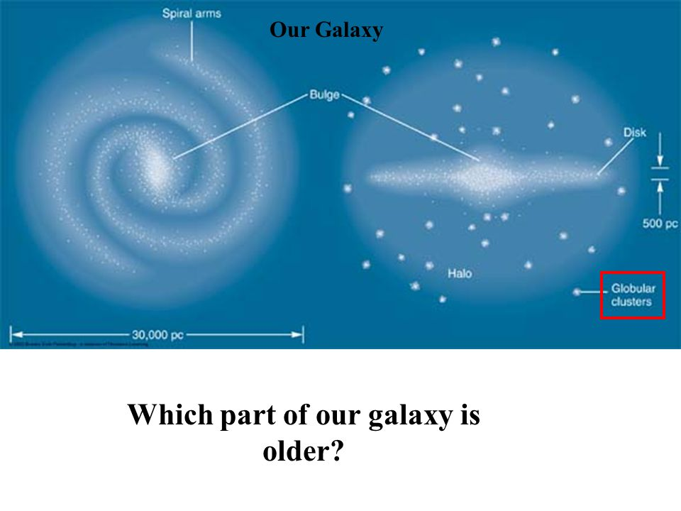 Which part of our galaxy is older?