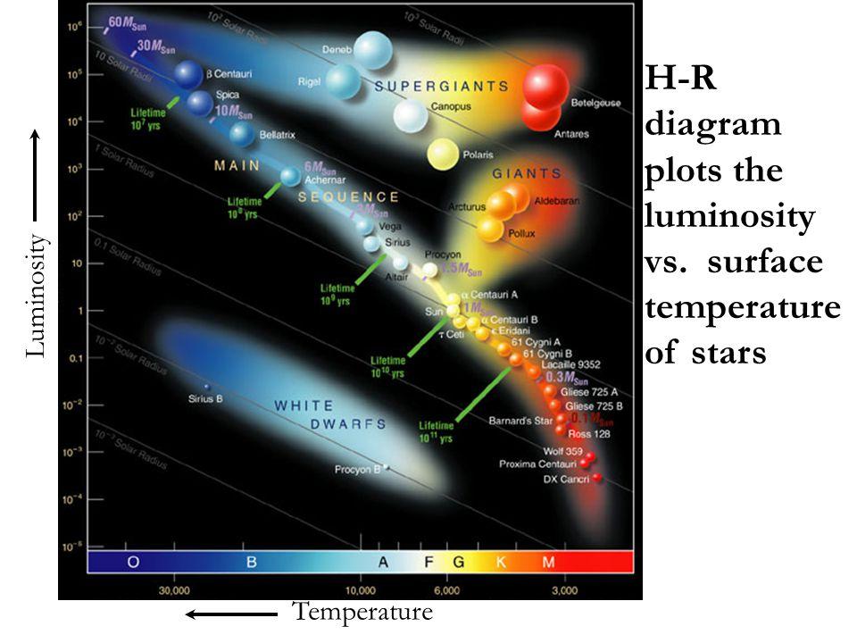 Temperature Luminosity H-R diagram plots the luminosity vs. surface temperature of stars