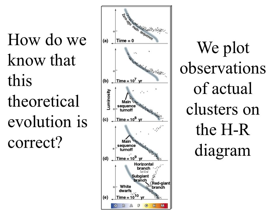 We plot observations of actual clusters on the H-R diagram
