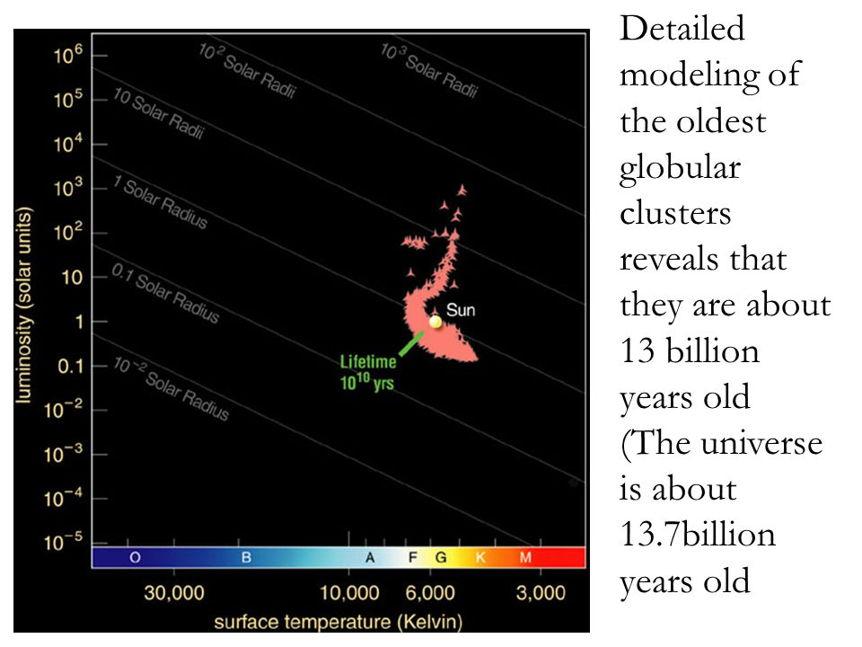 Detailed modeling of the oldest globular clusters reveals that they are about 13 billion years old (The universe is about 13.7billion years old