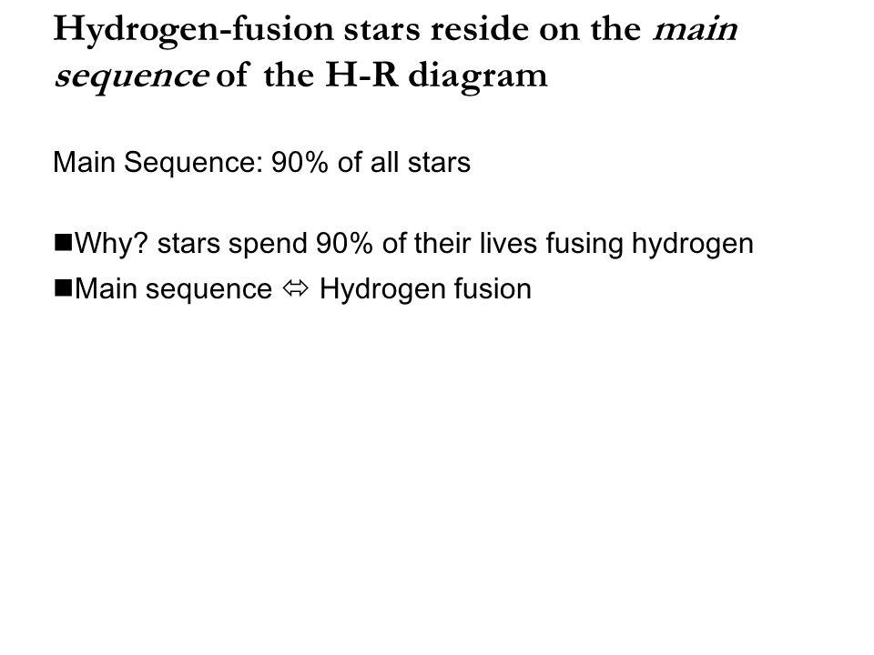 Stellar Densities High Same as water Low