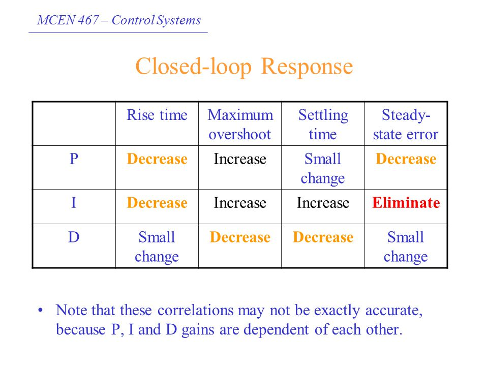 MCEN 467 – Control Systems Closed-loop Response Rise timeMaximum overshoot Settling time Steady- state error PDecreaseIncreaseSmall change Decrease I
