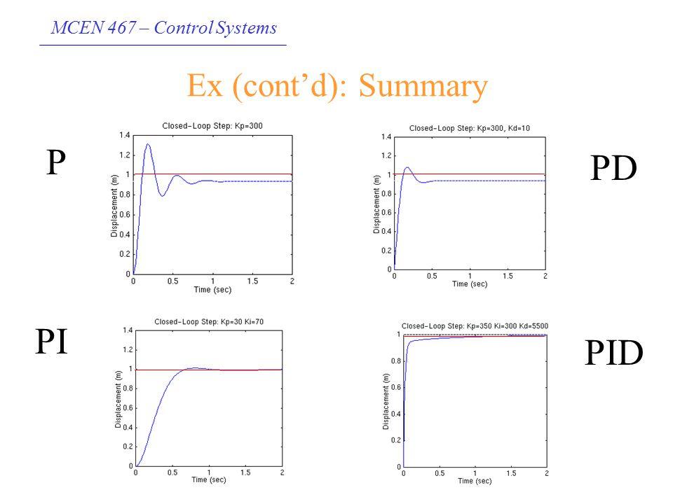 MCEN 467 – Control Systems Ex (cont'd): Summary PD P PI PID