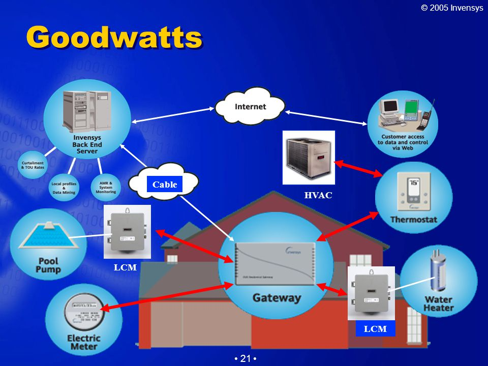 © 2005 Invensys 21 Goodwatts Cable LCM HVAC