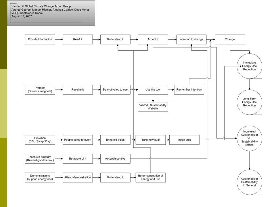 19 Create a Plan (Process Model)
