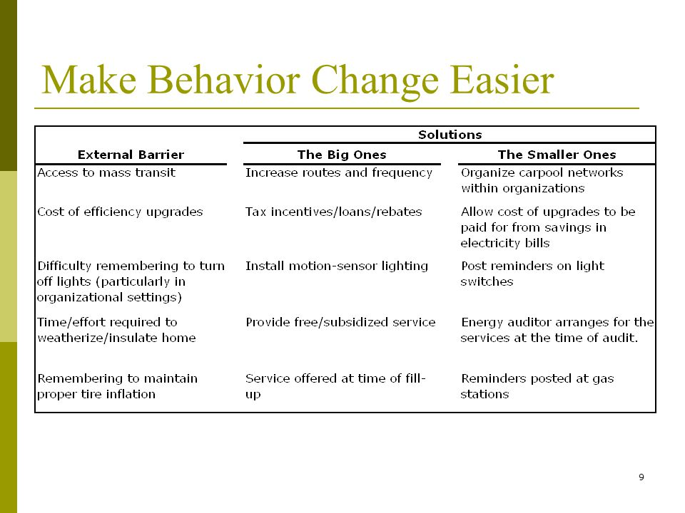 10 Promoting Efficacy  We are less motivated to engage in behaviors that we feel are ineffective.