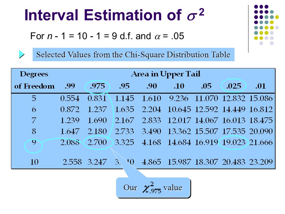 Interval Estimation of  2 Selected Values from the Chi-Square Distribution Table Our value For n - 1 = 10 - 1 = 9 d.f. and  =.05