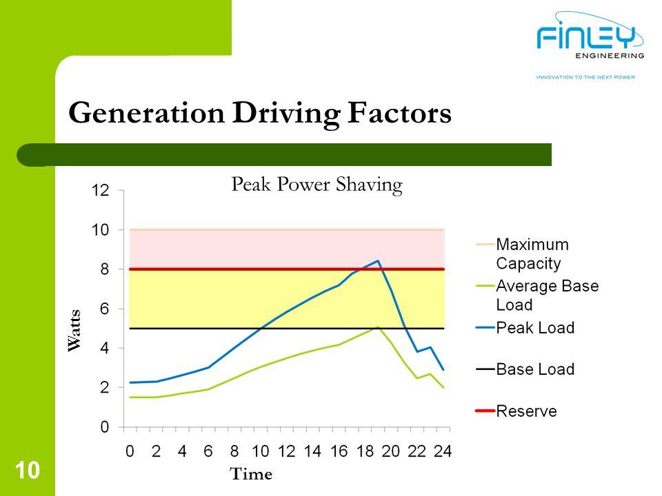 10 Generation Driving Factors Watts Time Peak Power Shaving