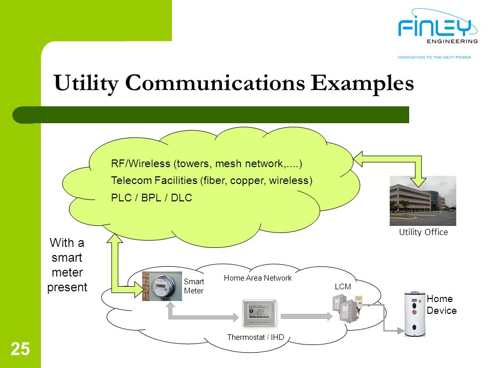 Utility Communications Examples 25 Home Area Network RF/Wireless (towers, mesh network,....) Telecom Facilities (fiber, copper, wireless) PLC / BPL / DLC Smart Meter Thermostat / IHD LCM Home Device With a smart meter present Utility Office