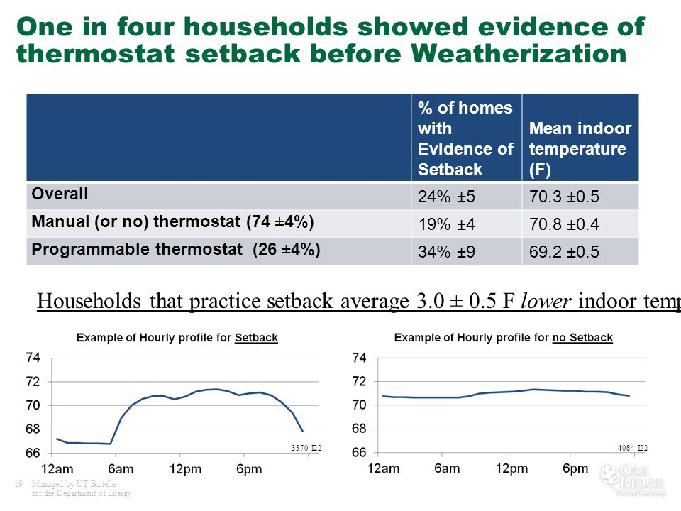 19Managed by UT-Battelle for the Department of Energy One in four households showed evidence of thermostat setback before Weatherization % of homes wi