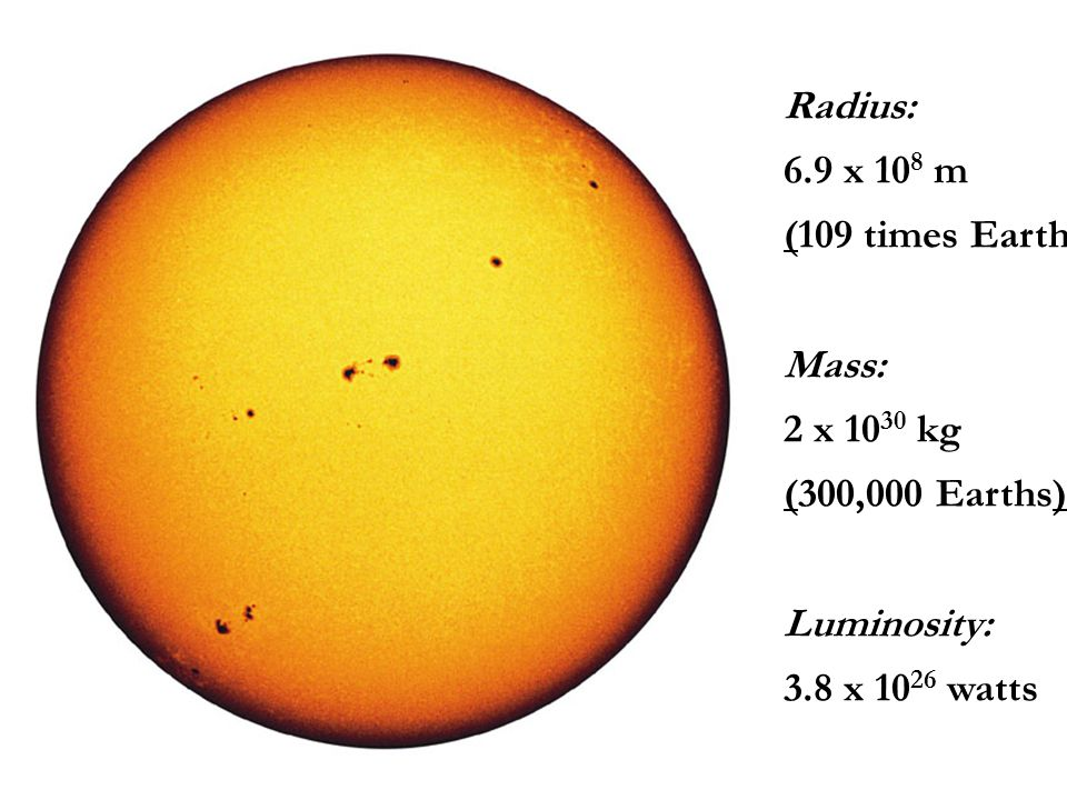 Radius: 6.9 x 10 8 m (109 times Earth) Mass: 2 x 10 30 kg (300,000 Earths) Luminosity: 3.8 x 10 26 watts